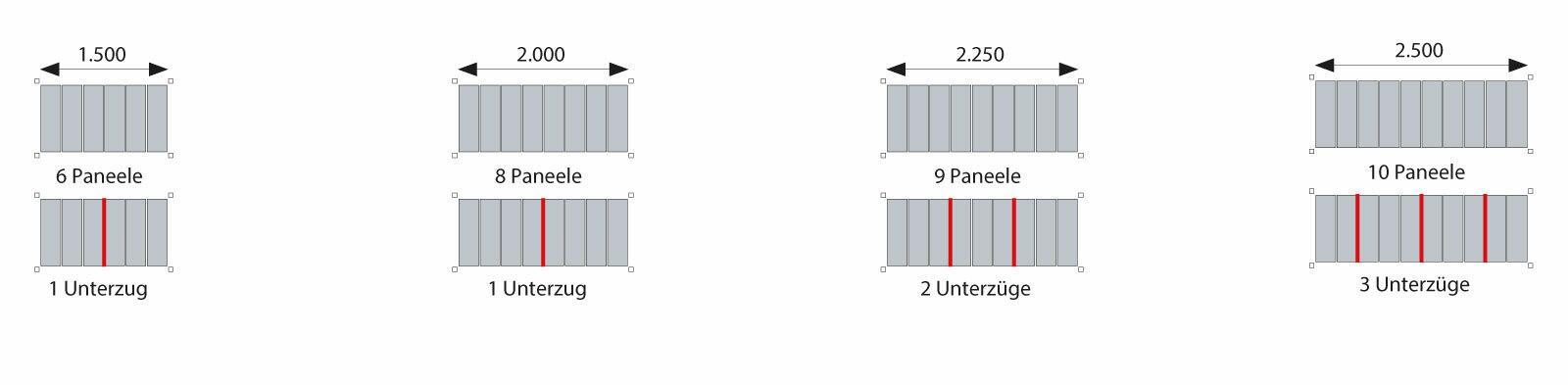 Stahlpaneele Aufteilung